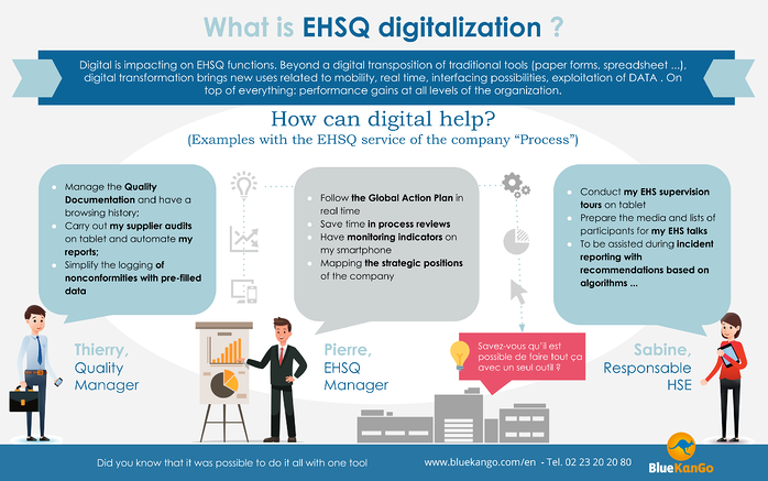What is EHSQ digitalization_